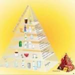 La piramide dell'idratazione