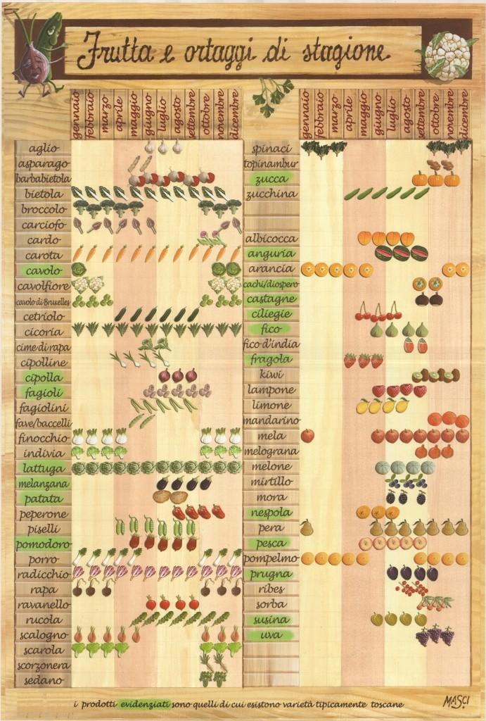 calendario degli ortaggi edella frutta
